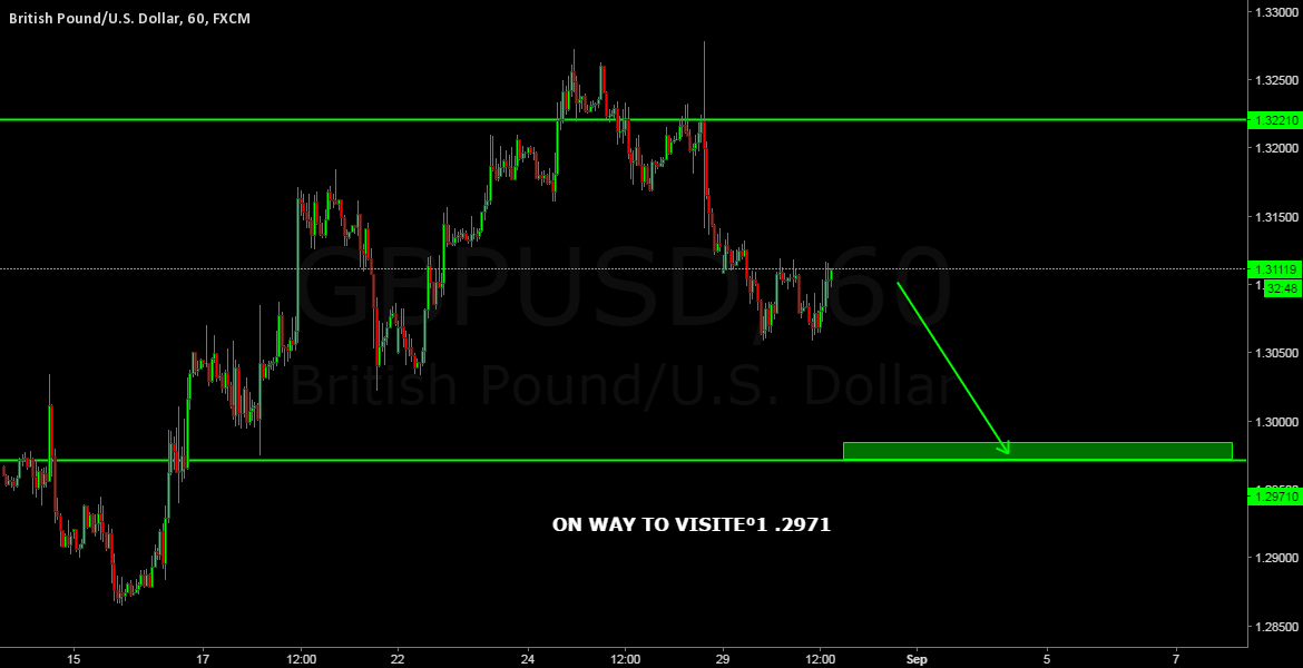 GBPUSD ON WAY TO 1.2971