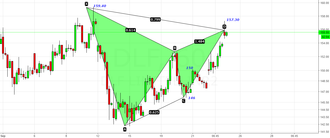 DLF- Potential Bearish Gartley with X@159.40
