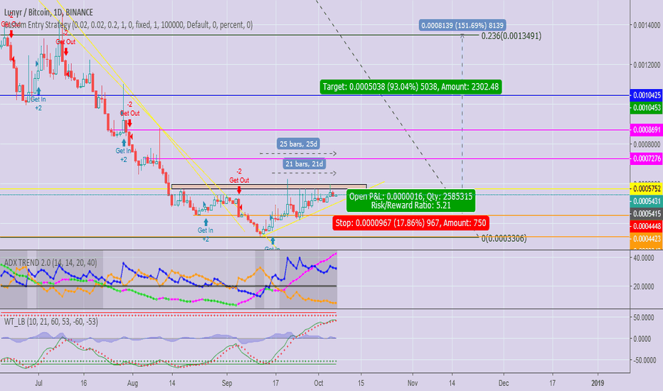 LUNBTC: Missed $ARN, Don't Worry! $LUN is HERE Ready! Why?