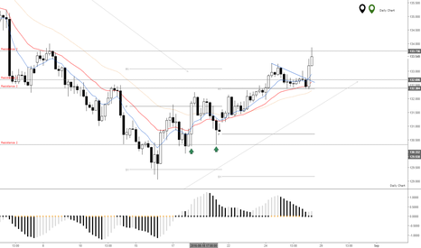 GBPJPY: GBPJPY Retracing Up