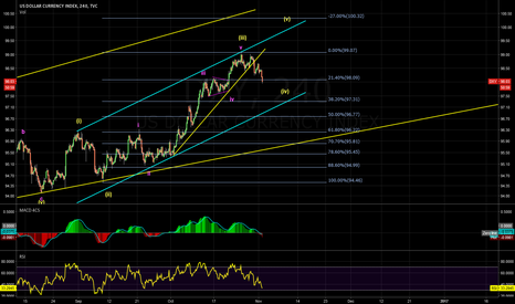 DXY: wave (4) correction?