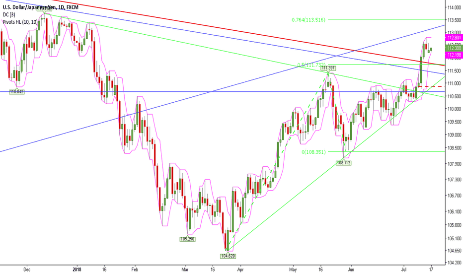 USDJPY: Rise Confirmed