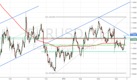 EURUSD: EURUSD закрытие выше MA200(S)....
