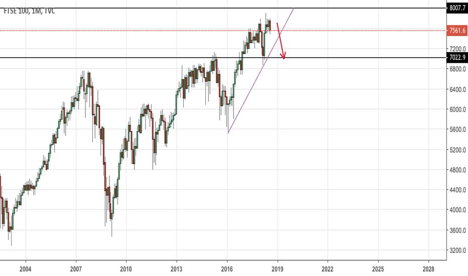 UKX: FTSE / UK100 short on it's way