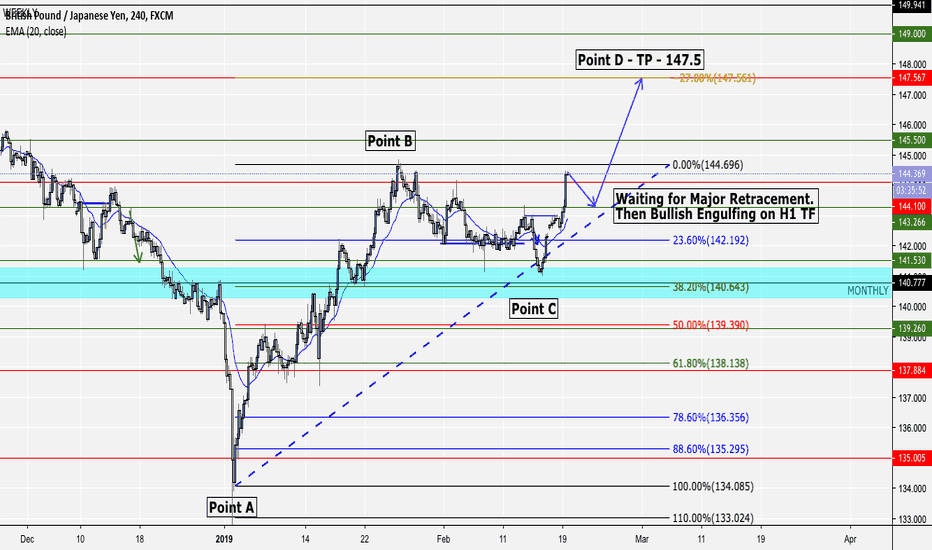GBPJPY: GJ - BULLISH - Structure continue on H4 #Forex #FxProNow