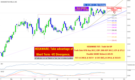 HEXAWARE: HEXAWARE: Take advantage of Short Term -VE Divergence.
