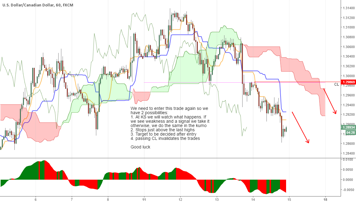 USDCAD going short (&re-entry for the daily trade)..
