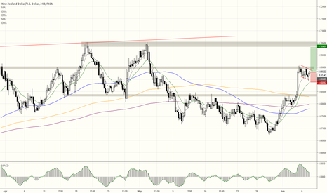 NZDUSD: Long + must add on Flag breakout