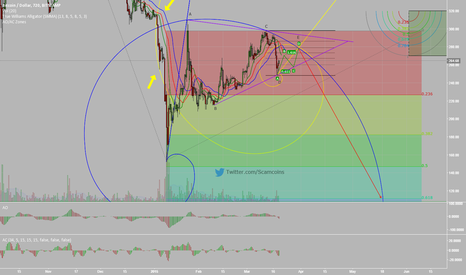 BTCUSD: Fibonacci Spirals Predict Doom for Bitcoin