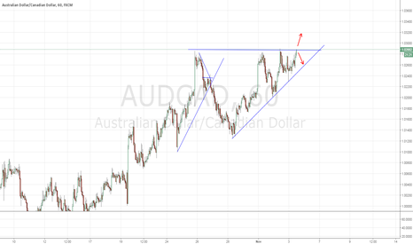 AUDCAD: AUDCAD: This is it