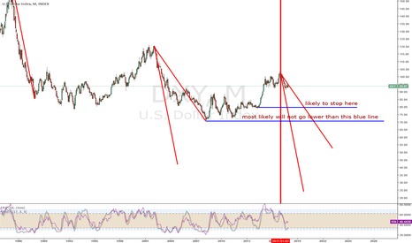 DXY: DXY downfall