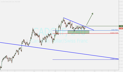 CADCHF: cadchf...buying after breaking toward up