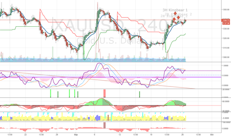 XAUUSD: Gold Ready for a pullback