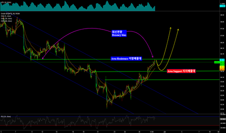 USOIL: USOIL/WTIUSD/CL1!/ Rexency bias Area Resistence & Support