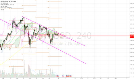 BTCUSD: Bitcoin in Bearish Trend.