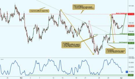 USDJPY: USDJPY is approaching support, potential bounce!