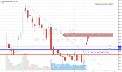 BABA: Nice Weekly Inside Bullish Bar formed