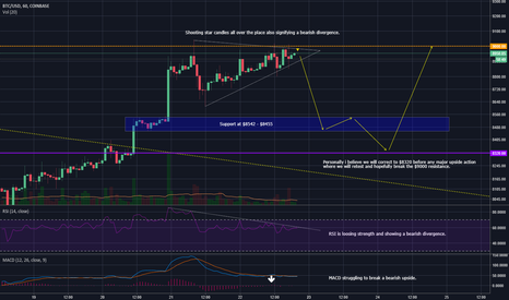 BTCUSD: BTC:USD - 22/04/18 - Brace for the drop analysis!