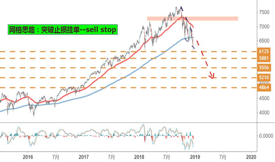 NAS100: 长线投资必看:股指ETF妙处与股指CFD--纳斯达克做空