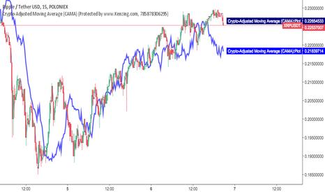 XRPUSDT: Crypto-Adjusted Moving Average (CAMA)
