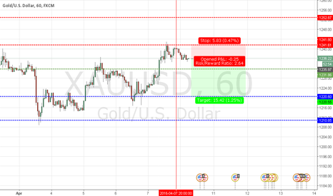 XAUUSD: SHORT SCALP GOLD