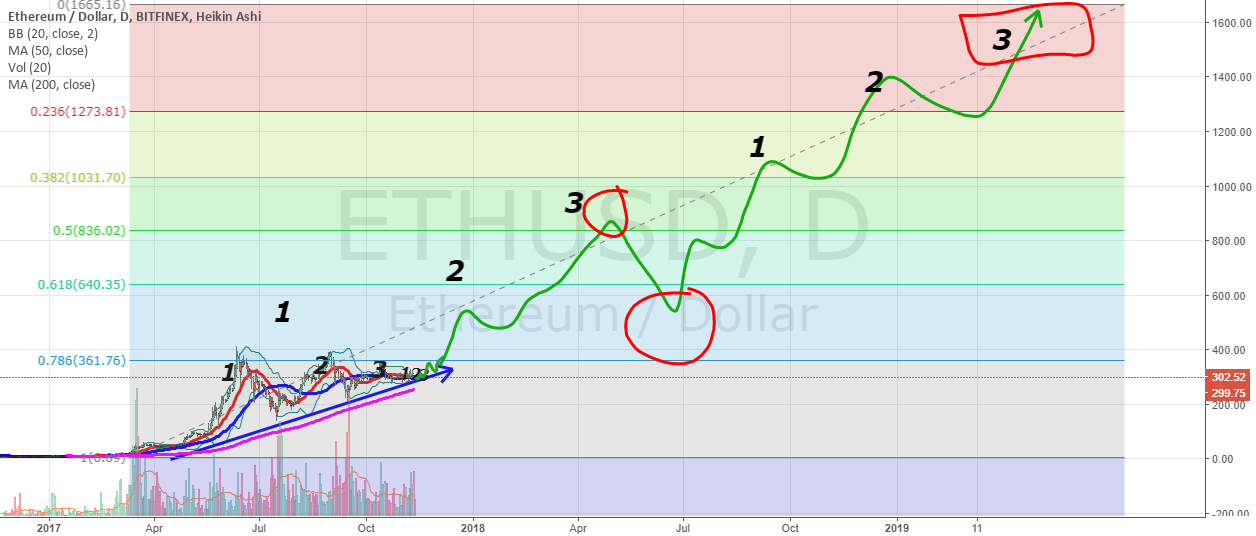 ETHUSD targets indicated