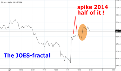 BTCUSD: The JOES-fractal: So, cryptopaatje, and what now, hé ?