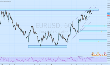 EURUSD: Eurusd chart update