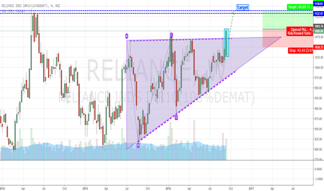 RELIANCE: Reliance Building Up strength - Bullish