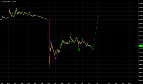 EURCHF: EURCHF Long - If your so inclined.