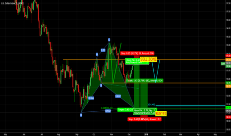 DXY: DXY SWING