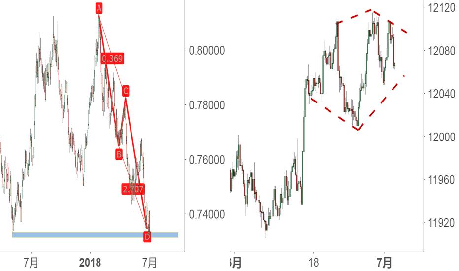 USDOLLAR: 猜想:AUD/USD支撑阻力与ABCD  VS  美元指数正在形成的钻石形态?