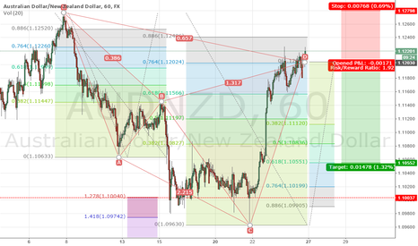 AUDNZD: audnzd  cypher pattern short
