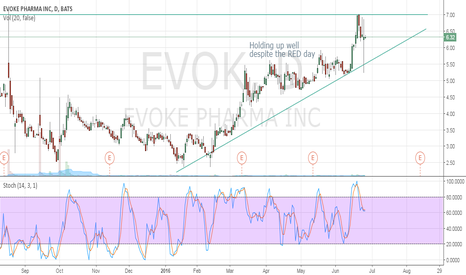 EVOK: Holding up in RED climate