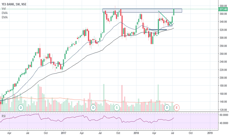 YESBANK: Yes Bank all set for New Highs... :)