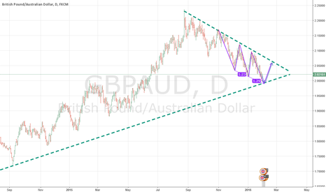 GBPAUD: GBPAUD To test trendline support