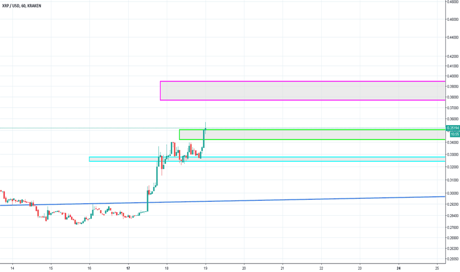 XRPUSD: Is XRP going higher ? I think we are.