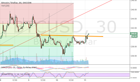 BTCUSD: Very clear inverted head and shoulder about to break neckline