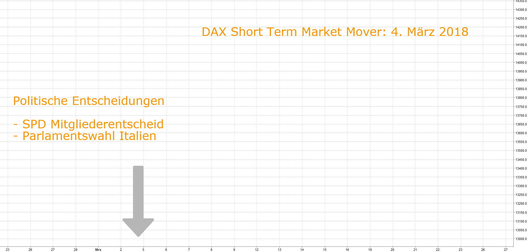 Short Term Market Mover: 4. März 2018