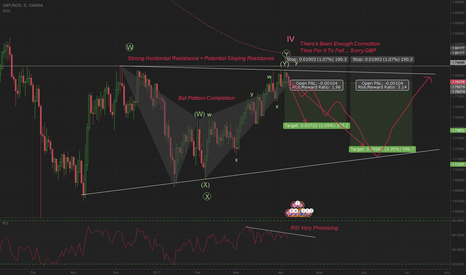 GBPNZD: Daily GBPNZD Bat Pattern Setup With Elliott Analysis
