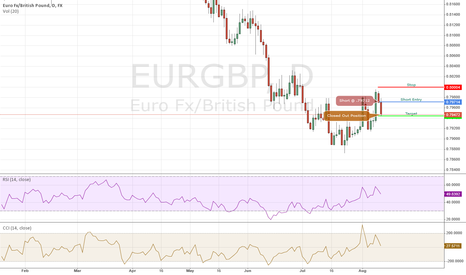 EURGBP: EURGBP Short - 08/11/2014 IB Daily Trade (Position Closed)