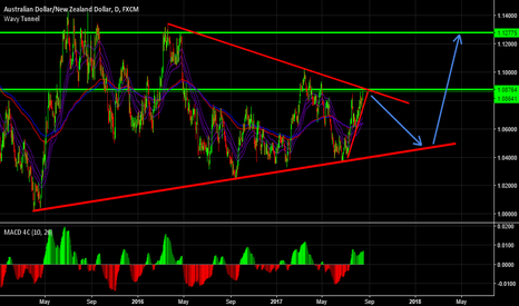 AUDNZD: AUDNZD Sell then Buy idea.