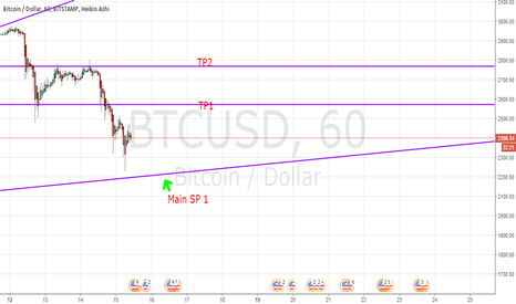 BTCUSD: BTC Long or short