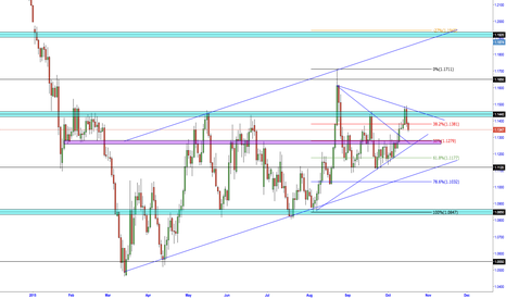 EURUSD: EUR/USD CONTINUING THE BULLISH OUTLOOK