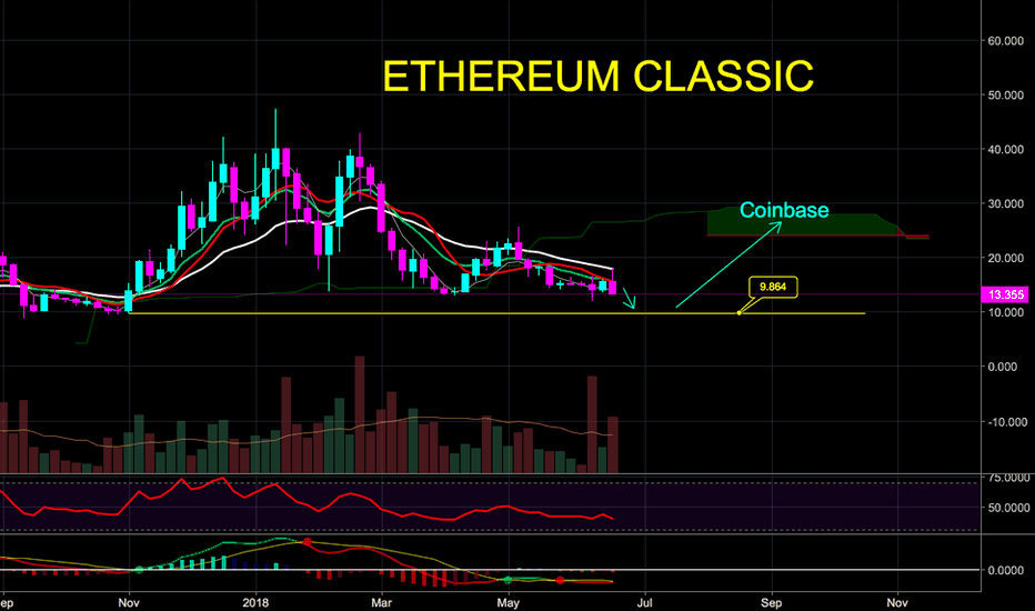 ETCUSD: Ethereum Classic Quick Update - Short Term $10 Likely or Bull?