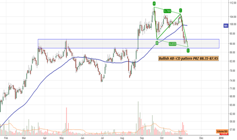 TRIDENT: Bullish AB=CD pattern PRZ 88.35-87.95