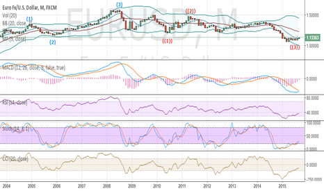 EURUSD: EURO/USD will reach 1.2s?