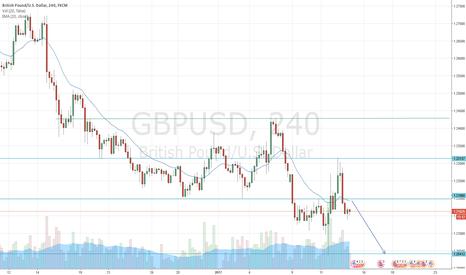 GBPUSD: GBP USD SHORT SEEMING