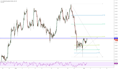USDCAD: Looking to get short on 0.382 failure on USDCAD 1h