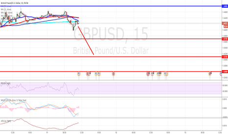 GBPUSD: GBP/USD Intraday: the downside prevails.